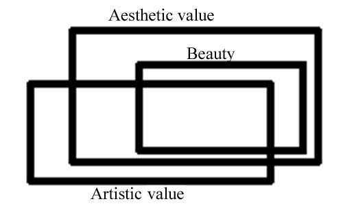 "aesthetics and beauty essay Black aesthetics the word ""aesthetics  that exude from the nature of beauty, art, and taste aesthetics as it pertains to the black  essay sample written."